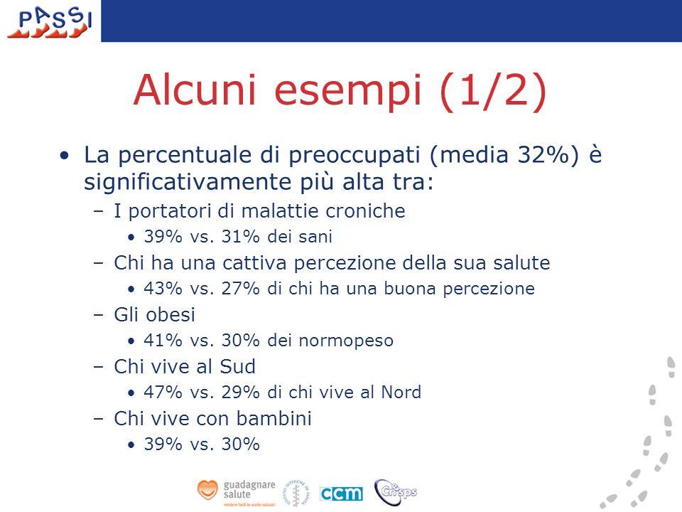 Alcuni esempi (1/2) La percentuale di preoccupati (media 32%) è significativamente più alta tra: –I portatori di malattie croniche 39% vs.