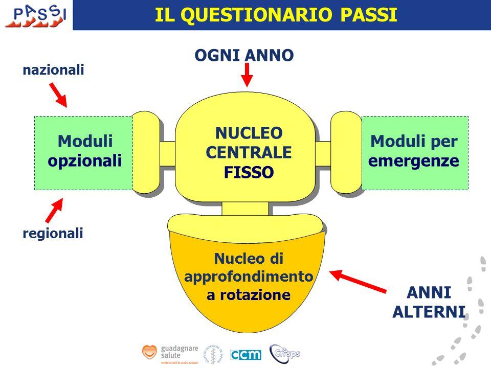 NUCLEO CENTRALE FISSO Moduli opzionali Moduli per emergenze IL QUESTIONARIO PASSI OGNI ANNO ANNI ALTERNI Nucleo di approfondimento a rotazione nazionali regionali