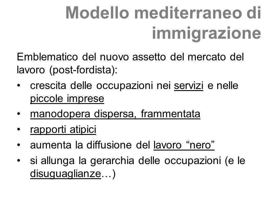 Modello mediterraneo di immigrazione Emblematico del nuovo assetto del mercato del lavoro (post-fordista): crescita delle occupazioni nei servizi e ne