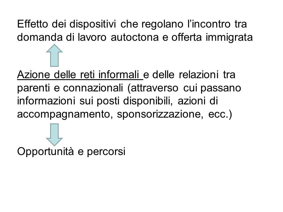 Effetto dei dispositivi che regolano lincontro tra domanda di lavoro autoctona e offerta immigrata Azione delle reti informali e delle relazioni tra p