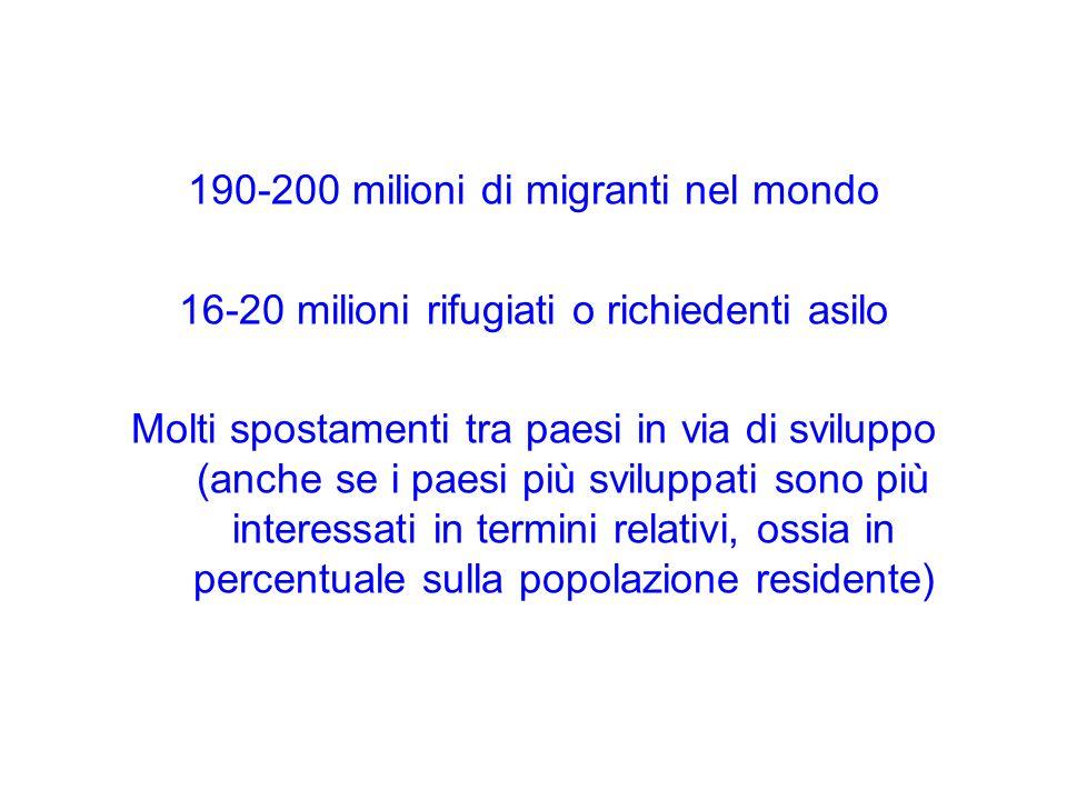 190-200 milioni di migranti nel mondo 16-20 milioni rifugiati o richiedenti asilo Molti spostamenti tra paesi in via di sviluppo (anche se i paesi più sviluppati sono più interessati in termini relativi, ossia in percentuale sulla popolazione residente)