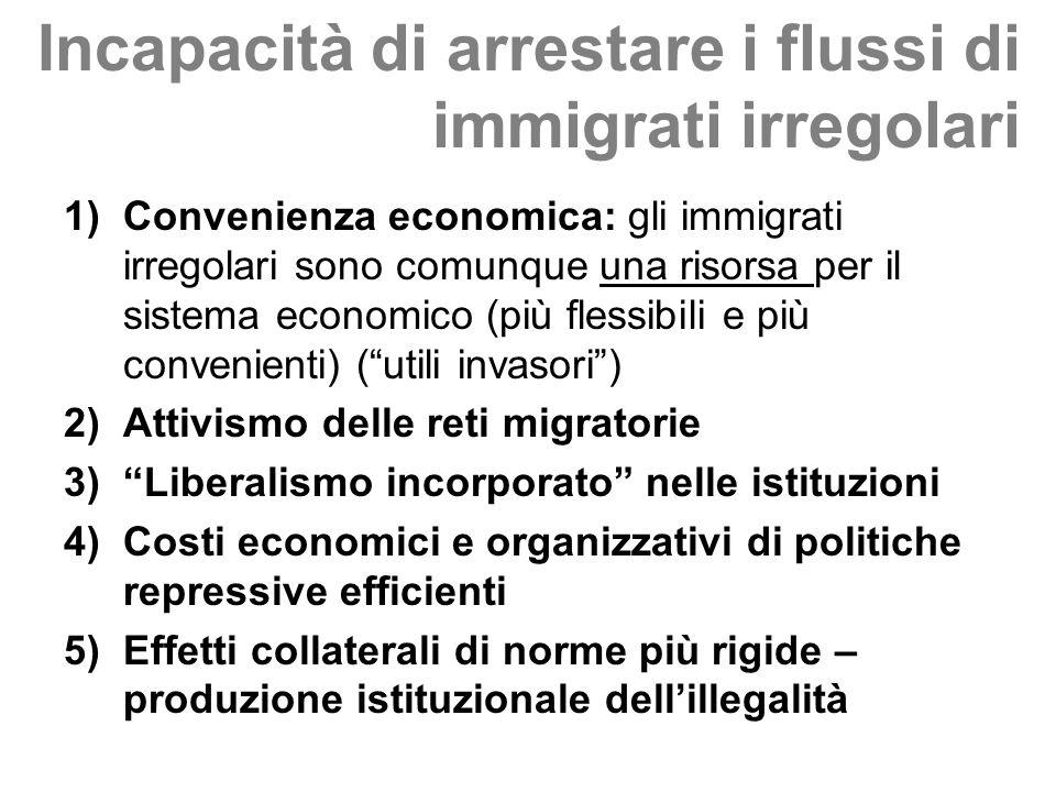 Incapacità di arrestare i flussi di immigrati irregolari 1)Convenienza economica: gli immigrati irregolari sono comunque una risorsa per il sistema ec