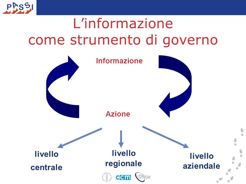 Linformazione come strumento di governo Informazione Azione livello centrale livello regionale livello aziendale