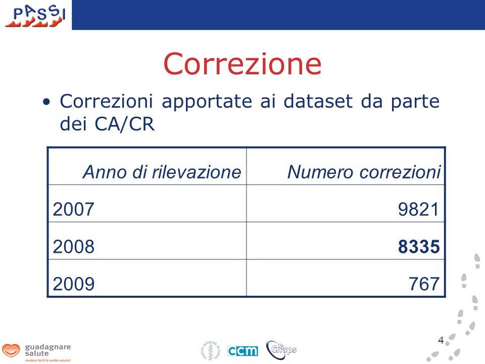 Correzione Correzioni apportate ai dataset da parte dei CA/CR 4 Anno di rilevazioneNumero correzioni 20079821 20088335 2009767