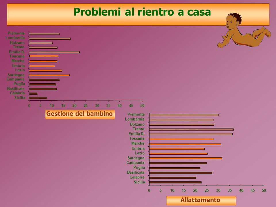 Problemi al rientro a casa Gestione del bambino Allattamento 05101520253035404550 Piemonte Lombardia Bolzano Trento Emilia R.