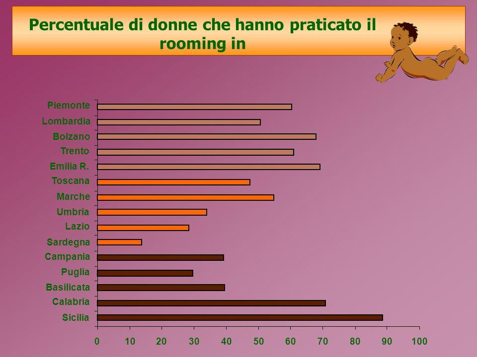 Percentuale di donne che hanno praticato il rooming in 0102030405060708090100 Piemonte Lombardia Bolzano Trento Emilia R.