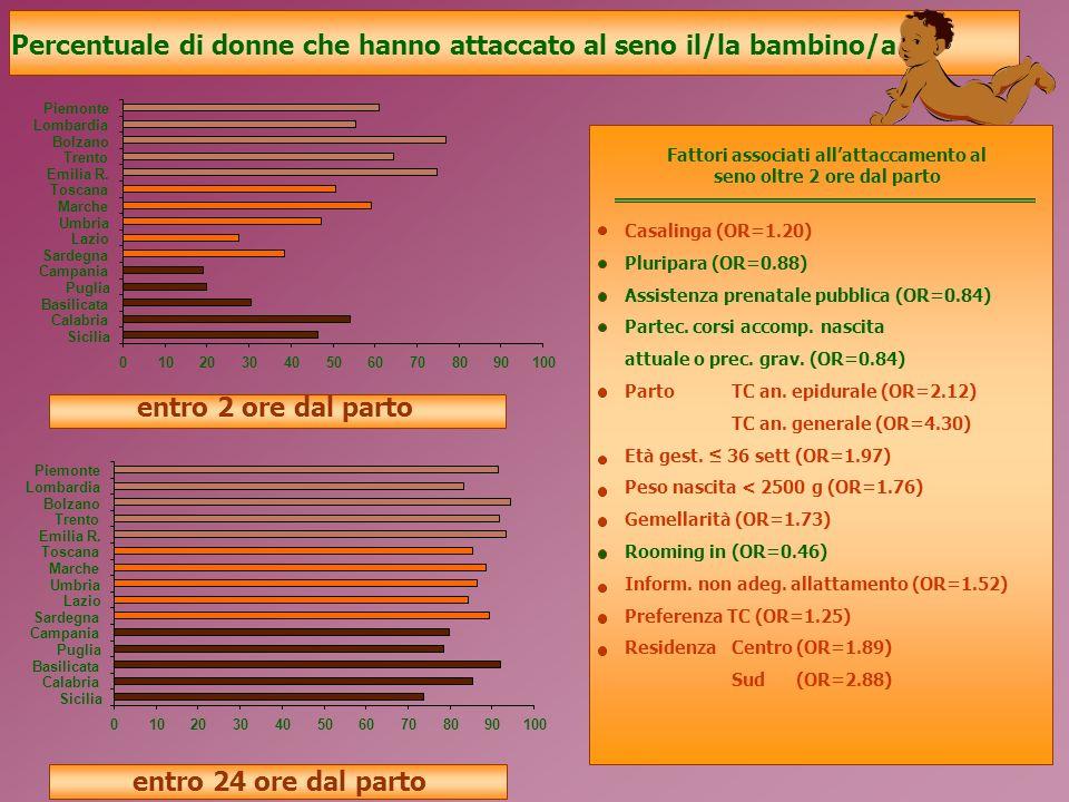entro 2 ore dal parto entro 24 ore dal parto Percentuale di donne che hanno attaccato al seno il/la bambino/a 0102030405060708090100 Piemonte Lombardia Bolzano Trento Emilia R.