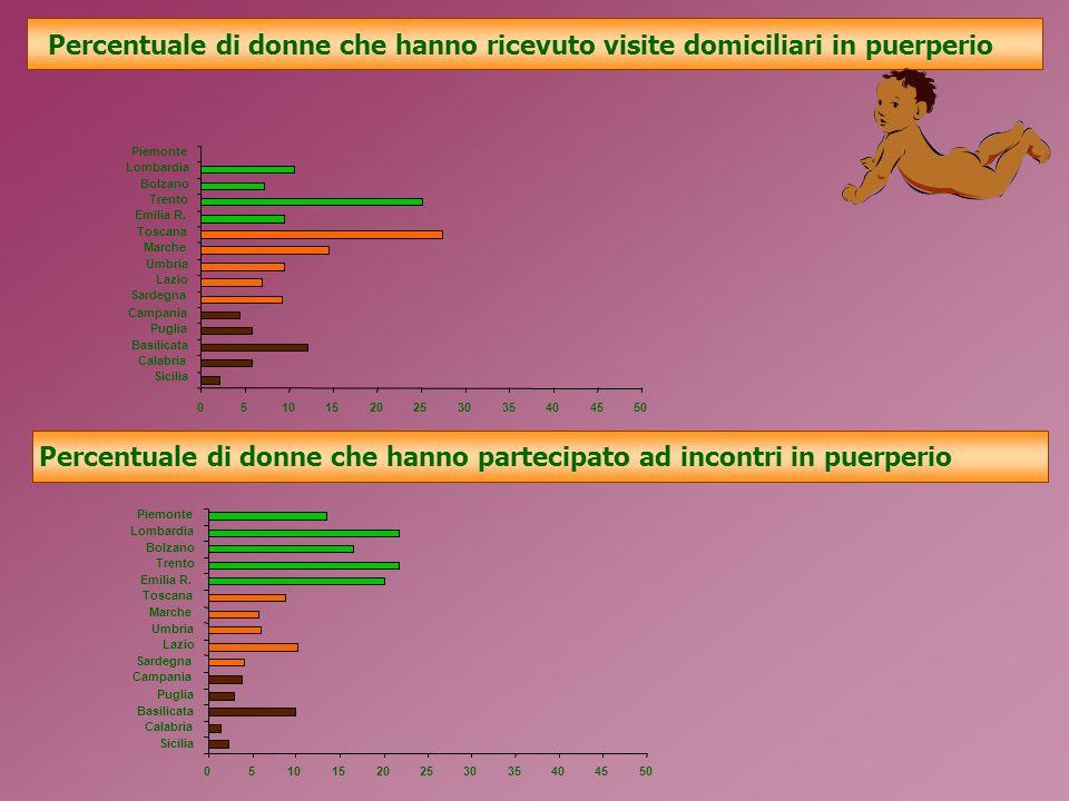 Percentuale di donne che hanno ricevuto visite domiciliari in puerperio Percentuale di donne che hanno partecipato ad incontri in puerperio 05101520253035404550 Piemonte Lombardia Bolzano Trento Emilia R.