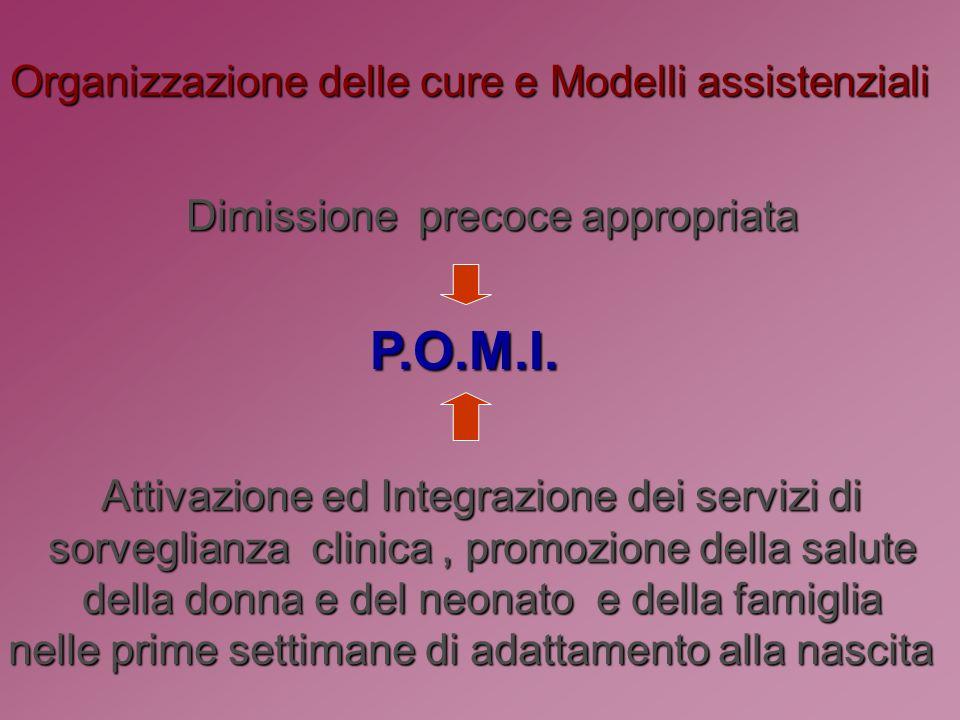 Organizzazione delle cure e Modelli assistenziali Dimissione precoce appropriata P.O.M.I.