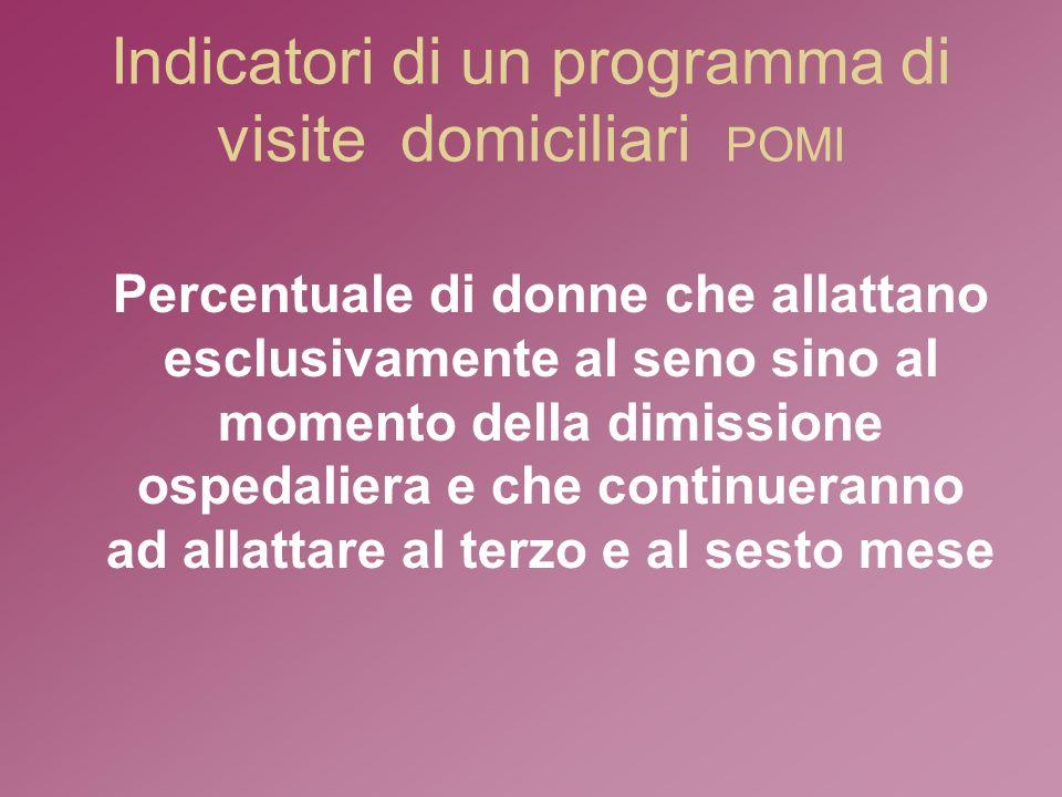 Indicatori di un programma di visite domiciliari POMI Percentuale di donne che allattano esclusivamente al seno sino al momento della dimissione ospedaliera e che continueranno ad allattare al terzo e al sesto mese