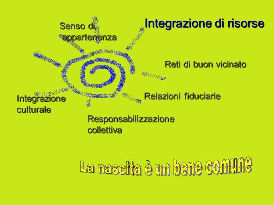 Integrazione di risorse Relazioni fiduciarie Responsabilizzazionecollettiva Reti di buon vicinato Integrazioneculturale Senso di appartenenza appartenenza