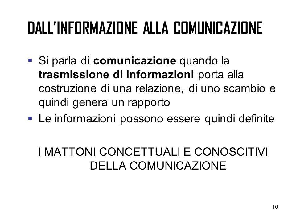 10 DALLINFORMAZIONE ALLA COMUNICAZIONE Si parla di comunicazione quando la trasmissione di informazioni porta alla costruzione di una relazione, di un