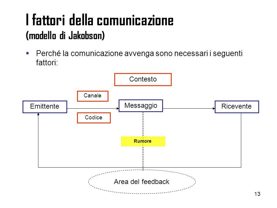 13 I fattori della comunicazione (modello di Jakobson) Perché la comunicazione avvenga sono necessari i seguenti fattori: EmittenteRicevente Codice Ca
