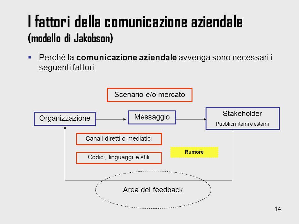 14 I fattori della comunicazione aziendale (modello di Jakobson) Perché la comunicazione aziendale avvenga sono necessari i seguenti fattori: Organizz
