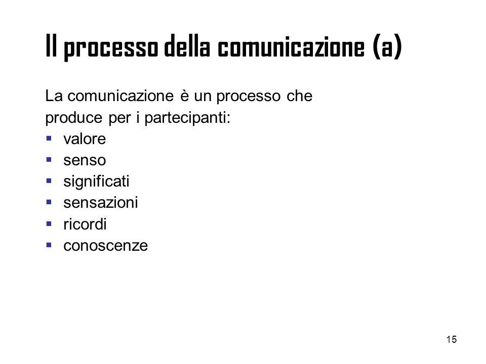 15 Il processo della comunicazione (a) La comunicazione è un processo che produce per i partecipanti: valore senso significati sensazioni ricordi cono