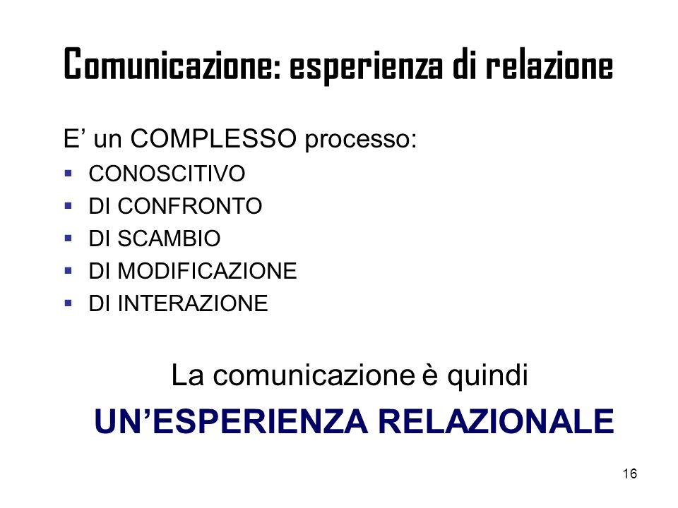 16 Comunicazione: esperienza di relazione E un COMPLESSO processo: CONOSCITIVO DI CONFRONTO DI SCAMBIO DI MODIFICAZIONE DI INTERAZIONE La comunicazion