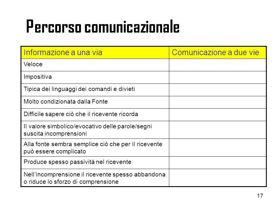 17 Percorso comunicazionale Informazione a una viaComunicazione a due vie Veloce Impositiva Tipica dei linguaggi dei comandi e divieti Molto condizion