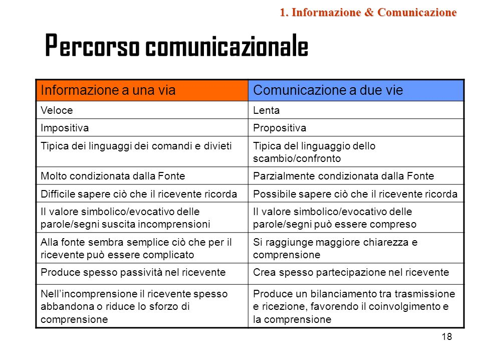 18 Percorso comunicazionale Informazione a una viaComunicazione a due vie VeloceLenta ImpositivaPropositiva Tipica dei linguaggi dei comandi e divieti
