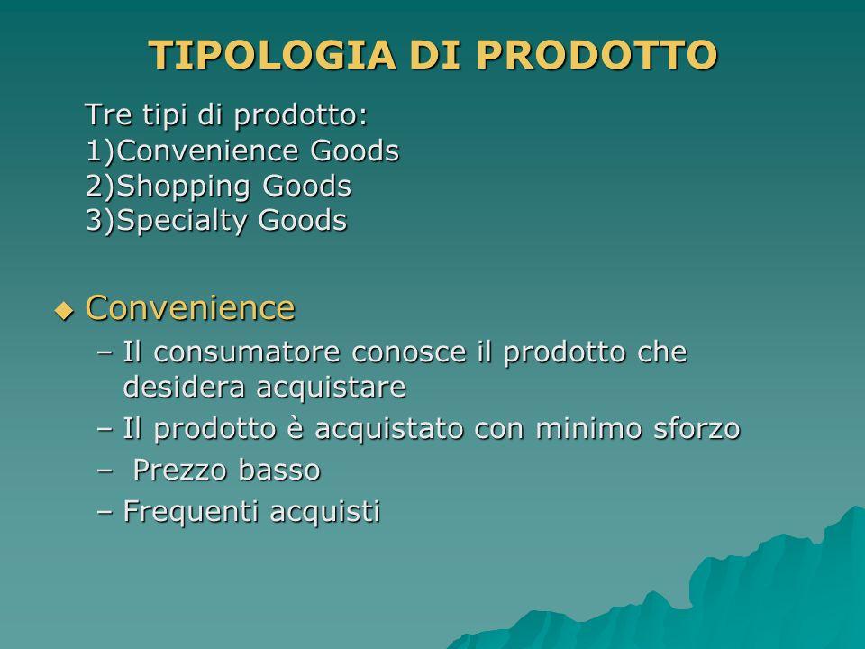 TIPOLOGIA DI PRODOTTO Tre tipi di prodotto: 1)Convenience Goods 2)Shopping Goods 3)Specialty Goods Convenience Convenience – Il consumatore conosce il