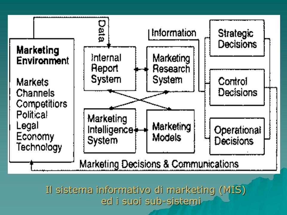 Il sistema informativo di marketing (MIS) ed i suoi sub-sistemi