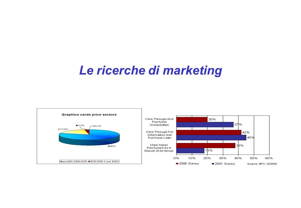 Le ricerche di marketing