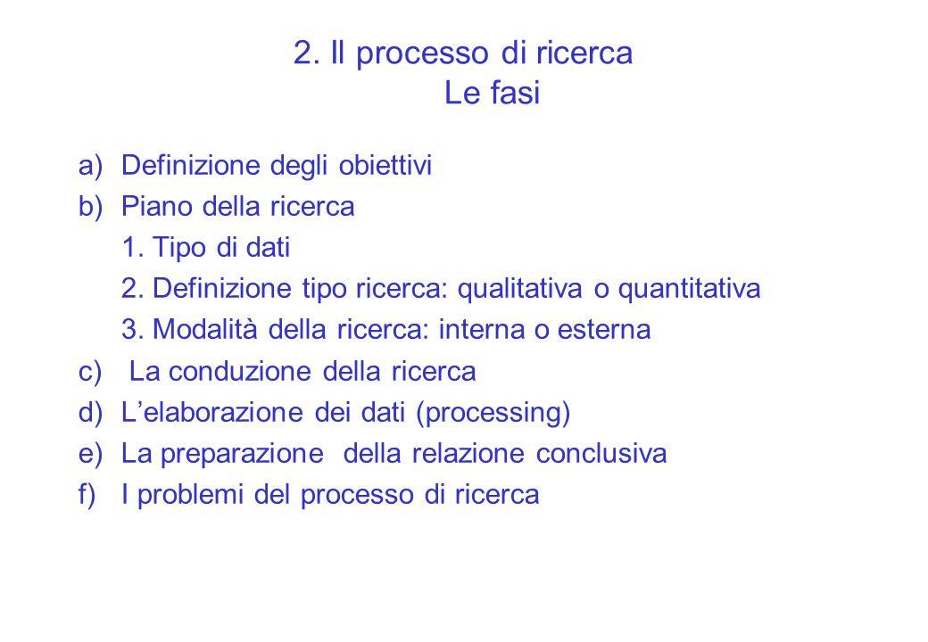 2. Il processo di ricerca Le fasi a)Definizione degli obiettivi b)Piano della ricerca 1. Tipo di dati 2. Definizione tipo ricerca: qualitativa o quant