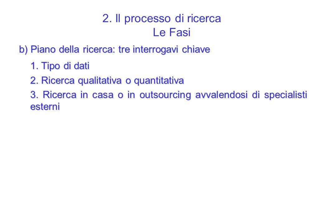 2. Il processo di ricerca Le Fasi b) Piano della ricerca: tre interrogavi chiave 1. Tipo di dati 2. Ricerca qualitativa o quantitativa 3. Ricerca in c