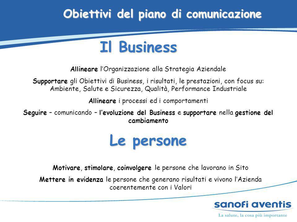 Obiettivi del piano di comunicazione Il Business Allineare lOrganizzazione alla Strategia Aziendale Supportare gli Obiettivi di Business, i risultati,