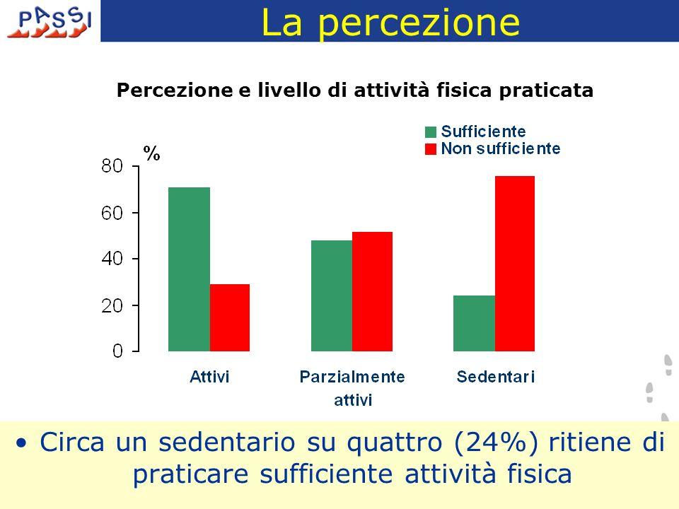 La percezione Circa un sedentario su quattro (24%) ritiene di praticare sufficiente attività fisica Percezione e livello di attività fisica praticata