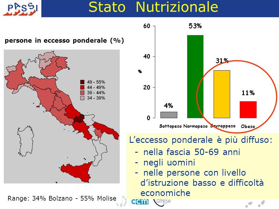 Sottopeso Normopeso Sovrappeso Obeso Stato Nutrizionale Leccesso ponderale è più diffuso: - nella fascia 50-69 anni - negli uomini - nelle persone con livello distruzione basso e difficoltà economiche persone in eccesso ponderale (%) Range: 34% Bolzano - 55% Molise