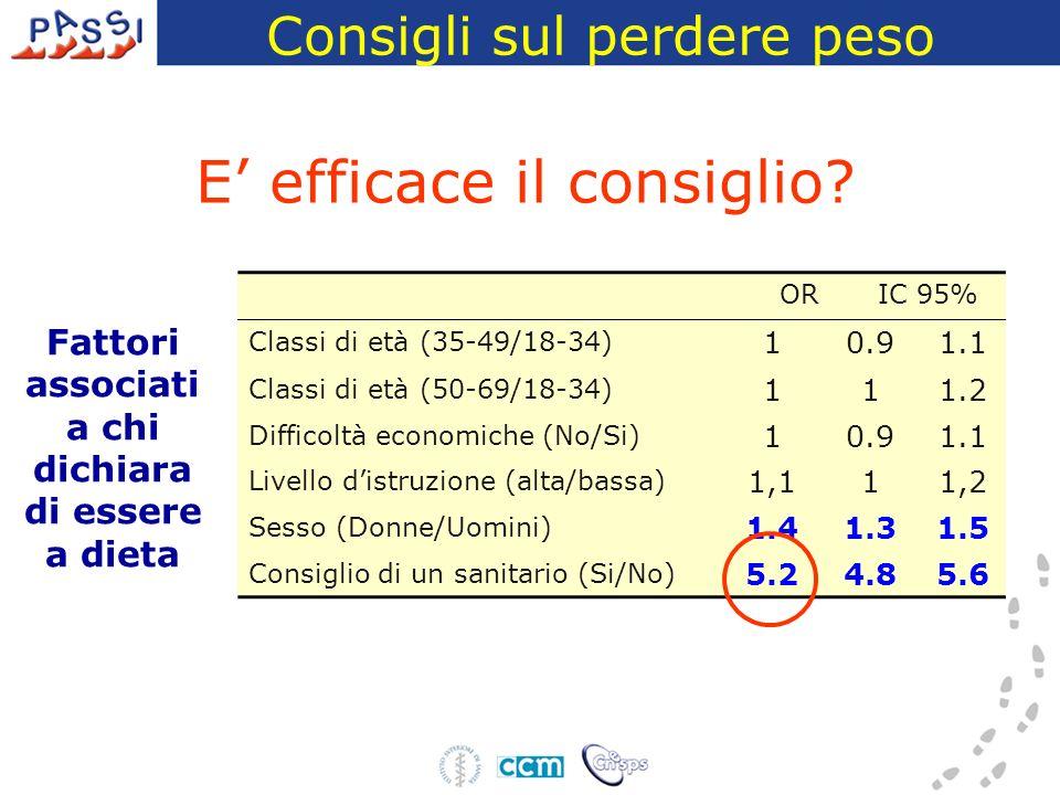 ORIC 95% Classi di età (35-49/18-34) 10.91.1 Classi di età (50-69/18-34) 111.2 Difficoltà economiche (No/Si) 10.91.1 Livello distruzione (alta/bassa) 1,111,2 Sesso (Donne/Uomini) 1.41.31.5 Consiglio di un sanitario (Si/No) 5.24.85.6 Fattori associati a chi dichiara di essere a dieta E efficace il consiglio.