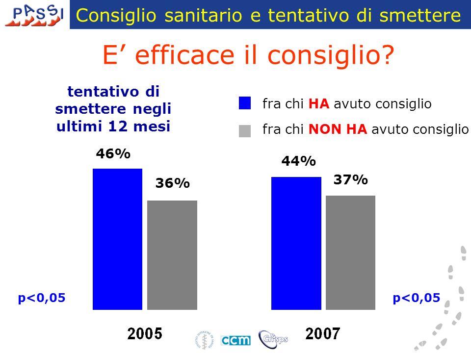 tentativo di smettere negli ultimi 12 mesi 46% 36% 37% 44% fra chi HA avuto consiglio fra chi NON HA avuto consiglio p<0,05 Consiglio sanitario e tentativo di smettere p<0,05 E efficace il consiglio?