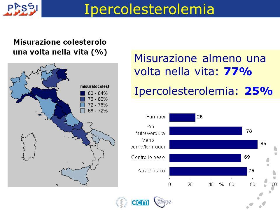 Ipercolesterolemia Misurazione almeno una volta nella vita: 77% Ipercolesterolemia: 25% Misurazione colesterolo una volta nella vita (%)