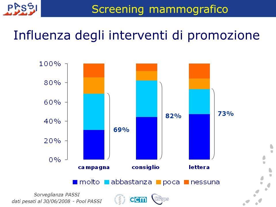 Influenza degli interventi di promozione Sorveglianza PASSI dati pesati al 30/06/2008 - Pool PASSI 69% 82% 69% 82% 73% Screening mammografico