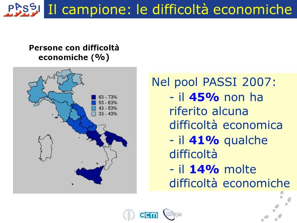 Il campione: le difficoltà economiche Nel pool PASSI 2007: - il 45% non ha riferito alcuna difficoltà economica - il 41% qualche difficoltà - il 14% molte difficoltà economiche Persone con difficoltà economiche ( %)