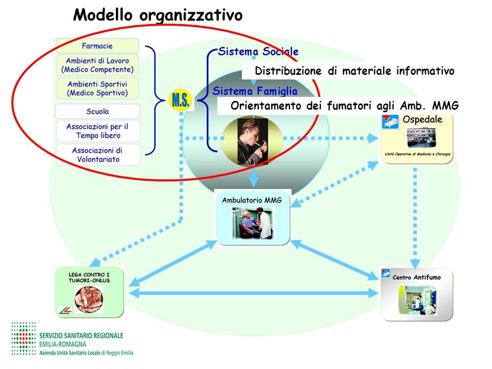 Distribuzione di materiale informativo Orientamento dei fumatori agli Amb. MMG