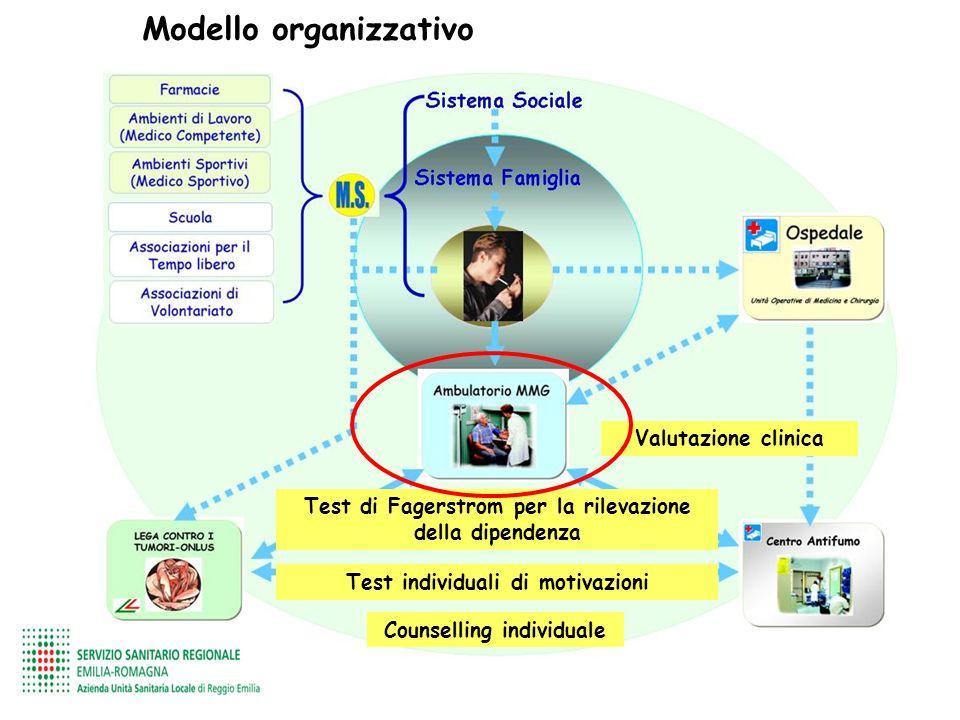 Modello organizzativo Test di Fagerstrom per la rilevazione della dipendenza Test individuali di motivazioni Valutazione clinica Counselling individua