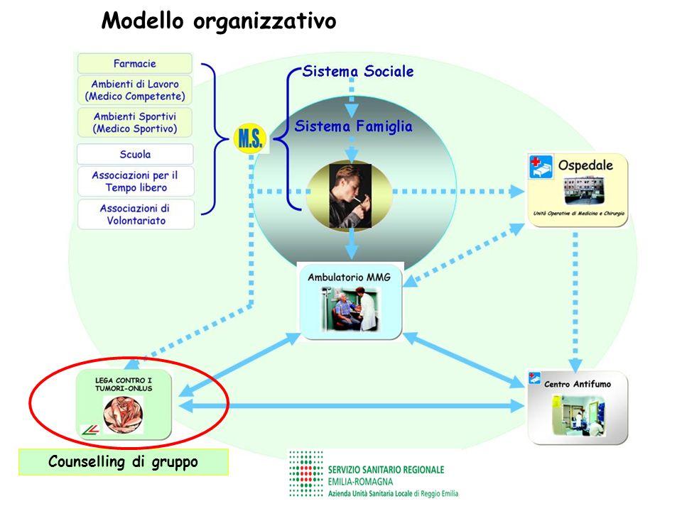 Modello organizzativo Counselling di gruppo