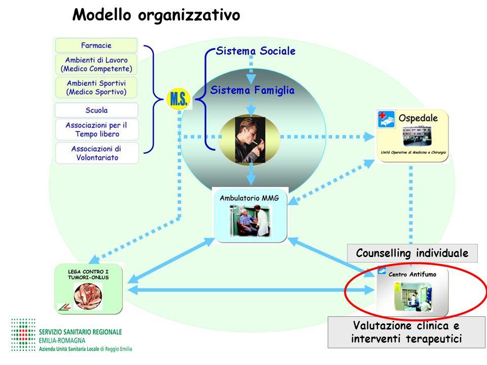 Modello organizzativo Valutazione clinica e interventi terapeutici Counselling individuale