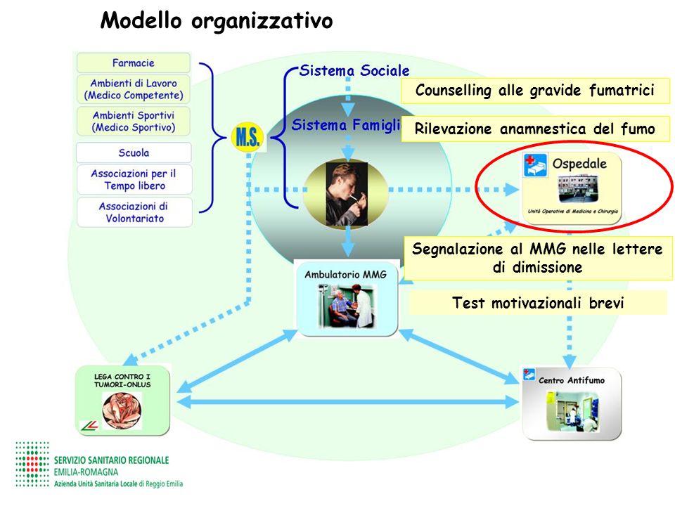 Modello organizzativo Counselling alle gravide fumatrici Rilevazione anamnestica del fumo Segnalazione al MMG nelle lettere di dimissione Test motivaz