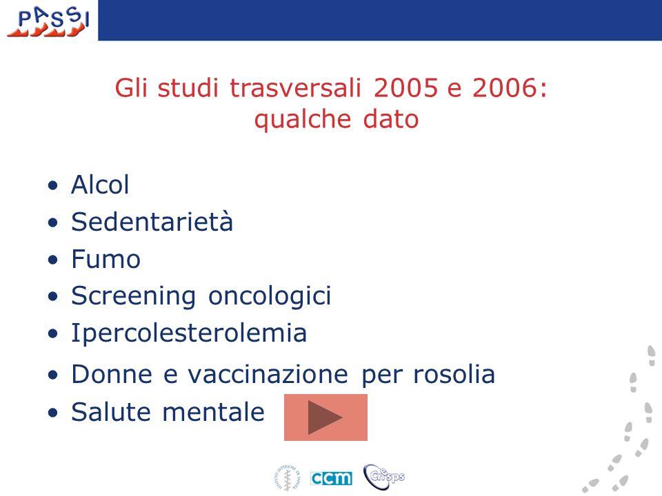 Gli studi trasversali 2005 e 2006: qualche dato Alcol Sedentarietà Fumo Screening oncologici Ipercolesterolemia Donne e vaccinazione per rosolia Salute mentale