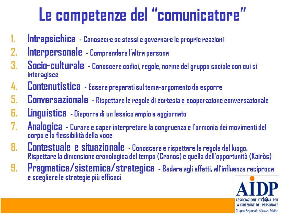 10 Le competenze del comunicatore 1. Intrapsichica - Conoscere se stessi e governare le proprie reazioni 2. Interpersonale - Comprendere laltra person