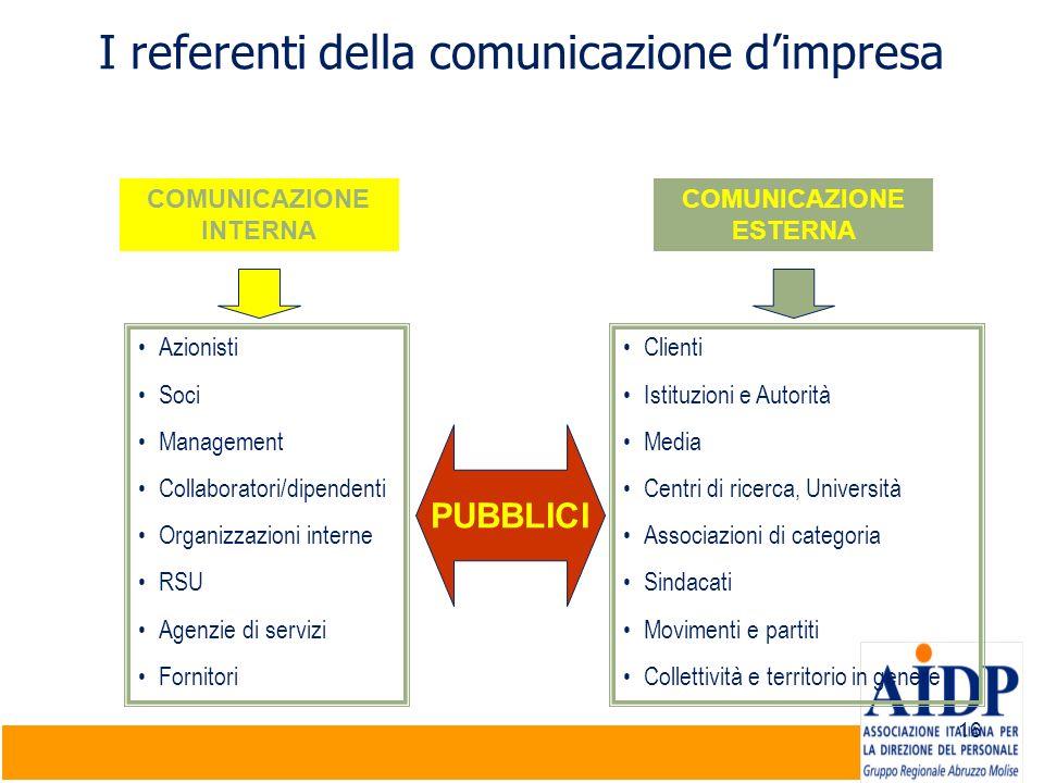 16 I referenti della comunicazione dimpresa COMUNICAZIONE INTERNA Azionisti Soci Management Collaboratori/dipendenti Organizzazioni interne RSU Agenzi