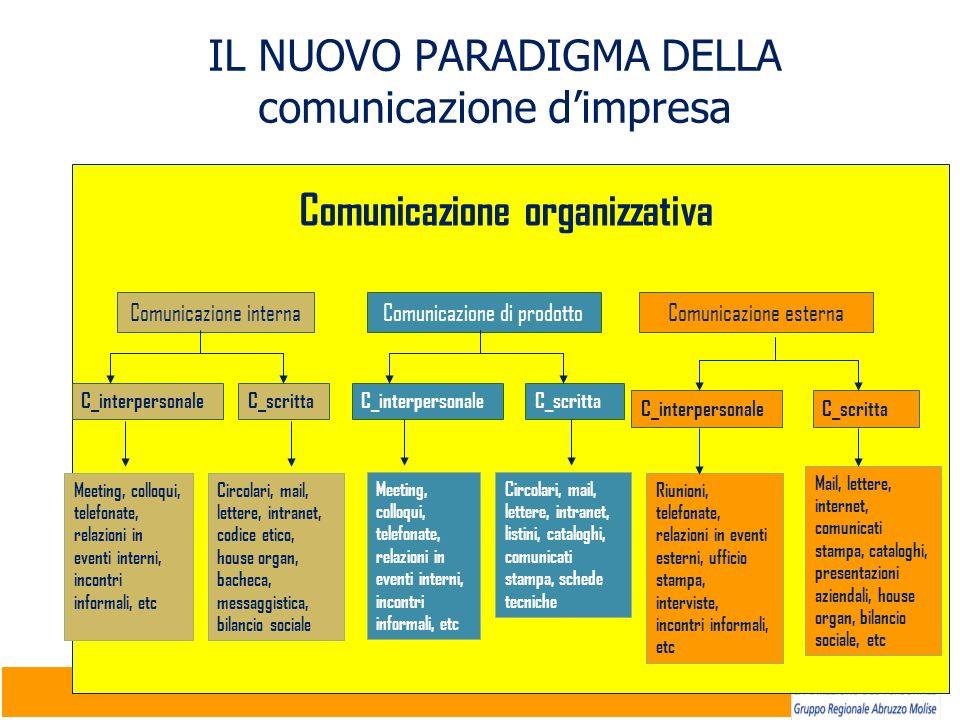 17 IL NUOVO PARADIGMA DELLA comunicazione dimpresa C_scrittaC_interpersonale Comunicazione organizzativa Comunicazione interna C_scritta C_interperson