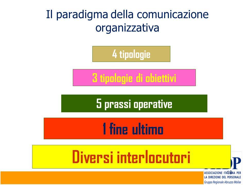 19 Il paradigma della comunicazione organizzativa 4 tipologie 3 tipologie di obiettivi 5 prassi operative 1 fine ultimo Diversi interlocutori