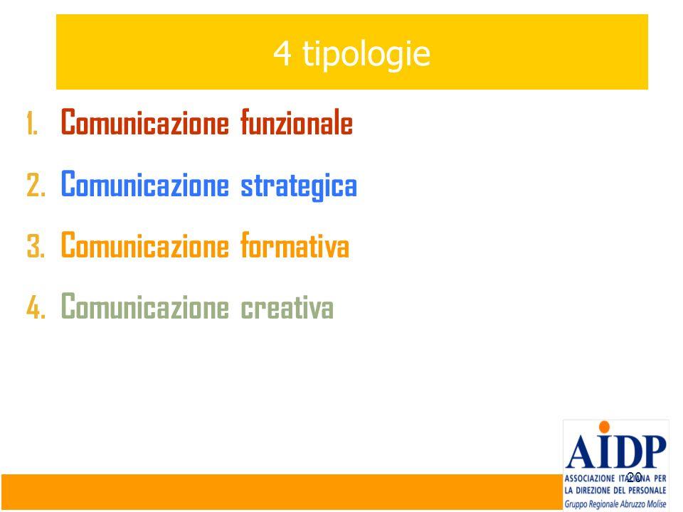 20 4 tipologie 1. Comunicazione funzionale 2. Comunicazione strategica 3. Comunicazione formativa 4. Comunicazione creativa