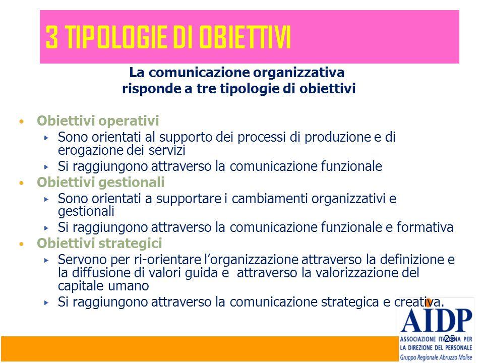 25 La comunicazione organizzativa risponde a tre tipologie di obiettivi Obiettivi operativi Sono orientati al supporto dei processi di produzione e di