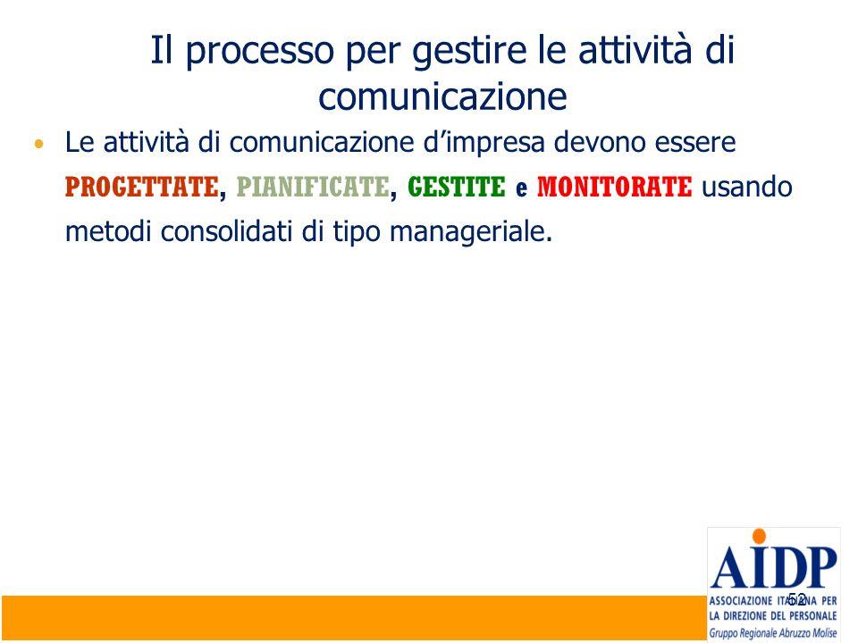 52 Il processo per gestire le attività di comunicazione Le attività di comunicazione dimpresa devono essere PROGETTATE, PIANIFICATE, GESTITE e MONITOR