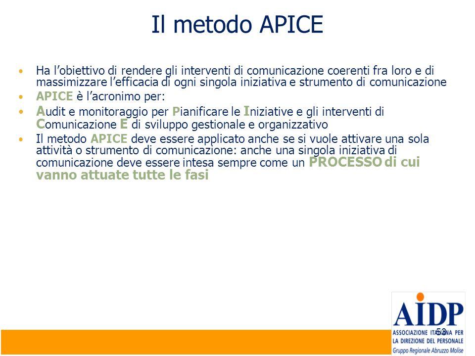 53 Il metodo APICE Ha lobiettivo di rendere gli interventi di comunicazione coerenti fra loro e di massimizzare lefficacia di ogni singola iniziativa