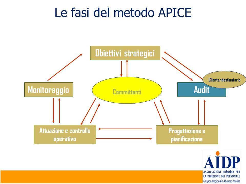 54 Le fasi del metodo APICE Obiettivi strategici AuditMonitoraggio Attuazione e controllo operativo Progettazione e pianificazione Committenti Cliente